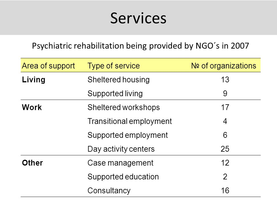Services Area of supportType of service№ of organizations LivingSheltered housing13 Supported living9 WorkSheltered workshops17 Transitional employment4 Supported employment6 Day activity centers25 OtherCase management12 Supported education2 Consultancy16 Psychiatric rehabilitation being provided by NGO´s in 2007