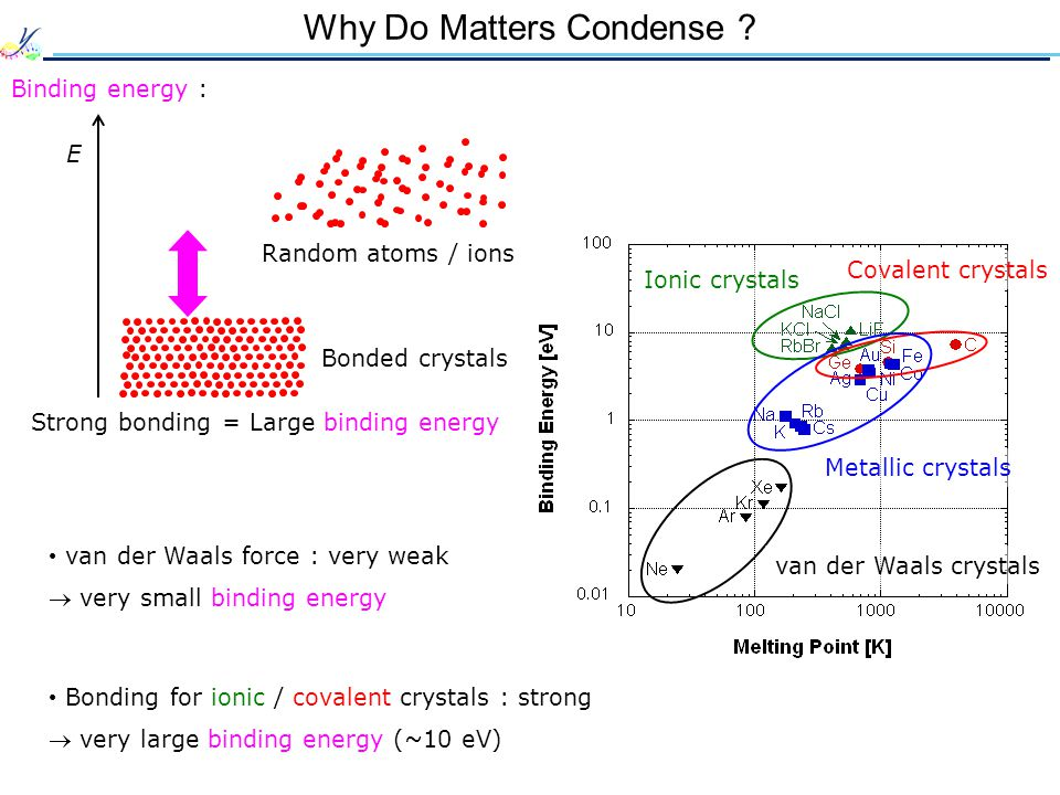 Why Do Matters Condense .