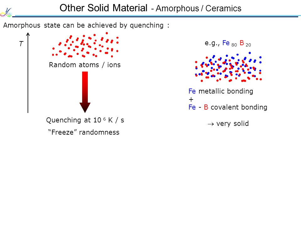 Other Solid Material - Amorphous / Ceramics Amorphous state can be achieved by quenching : T Random atoms / ions Quenching at 10 6 K / s Freeze randomness e.g., Fe 80 B 20  very solid Fe metallic bonding + Fe - B covalent bonding