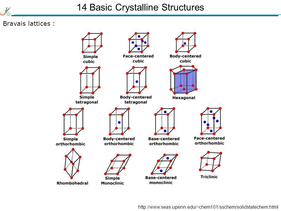 14 Basic Crystalline Structures Bravais lattices : http://www.seas.upenn.edu/~chem101/sschem/solidstatechem.html