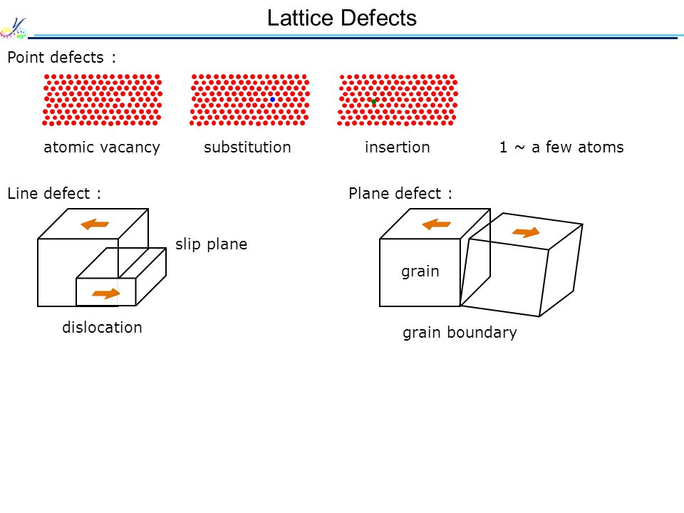Lattice Defects Point defects : atomic vacancysubstitutioninsertion Line defect : dislocation 1 ~ a few atoms slip plane Plane defect : grain grain boundary