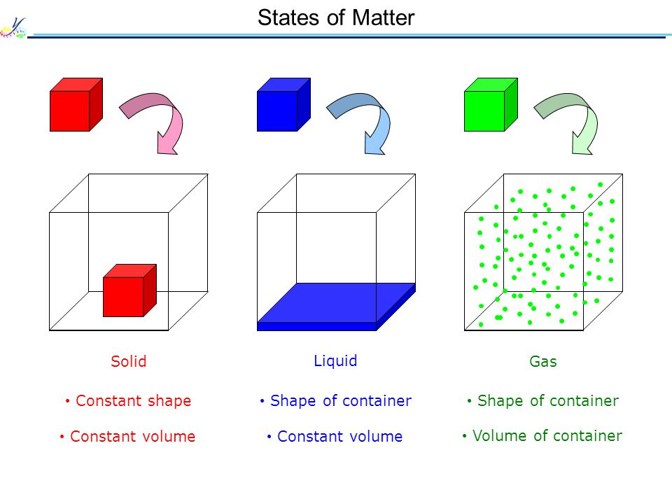 States of Matter Solid Liquid Gas Constant shape Constant volume Shape of container Volume of container