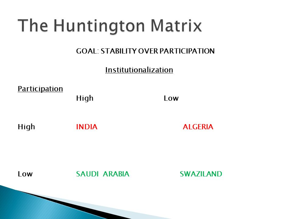 GOAL: STABILITY OVER PARTICIPATION Institutionalization Participation High Low HighINDIA ALGERIA LowSAUDI ARABIA SWAZILAND