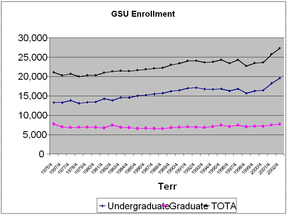 Georgia State University Overview Georgia State now 1st Choice for an increasing number of students (~60%) Feeder schools  (GPC, Ga Southern, Clayton, Gordon, SUWG, Kennesaw, UGA) Main competition (UGA, Tech., Georgia Southern) Stable number of non-traditional undergraduate students  40+ = 3% new, 5% total  25+ = 19% new, 33% total  62+ = 0.2% new, 0.3% total