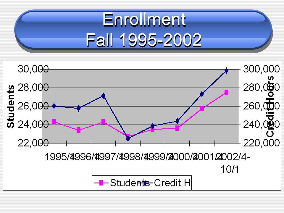 Enrollment Fall 1995-2002