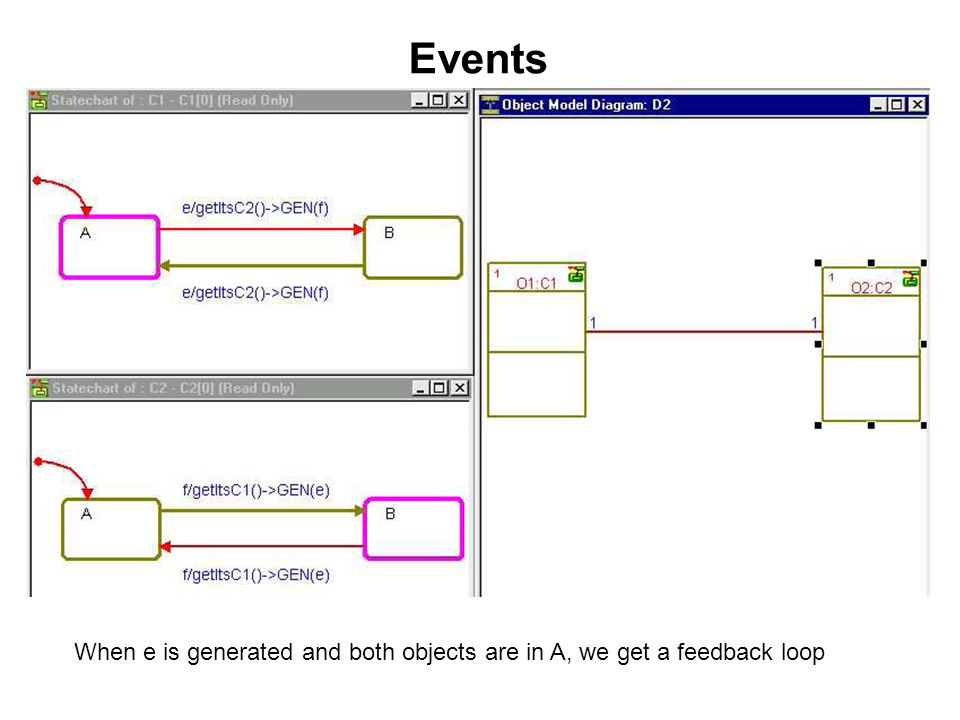 Events When e is generated and both objects are in A, we get a feedback loop