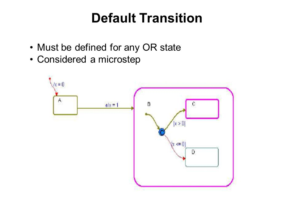 Default Transition Must be defined for any OR state Considered a microstep