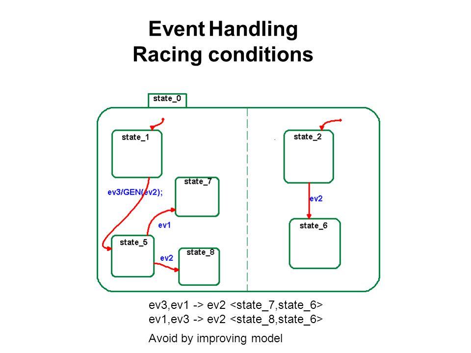 Event Handling Racing conditions Example : hahar! ev3,ev1 -> ev2 ev1,ev3 -> ev2 Avoid by improving model
