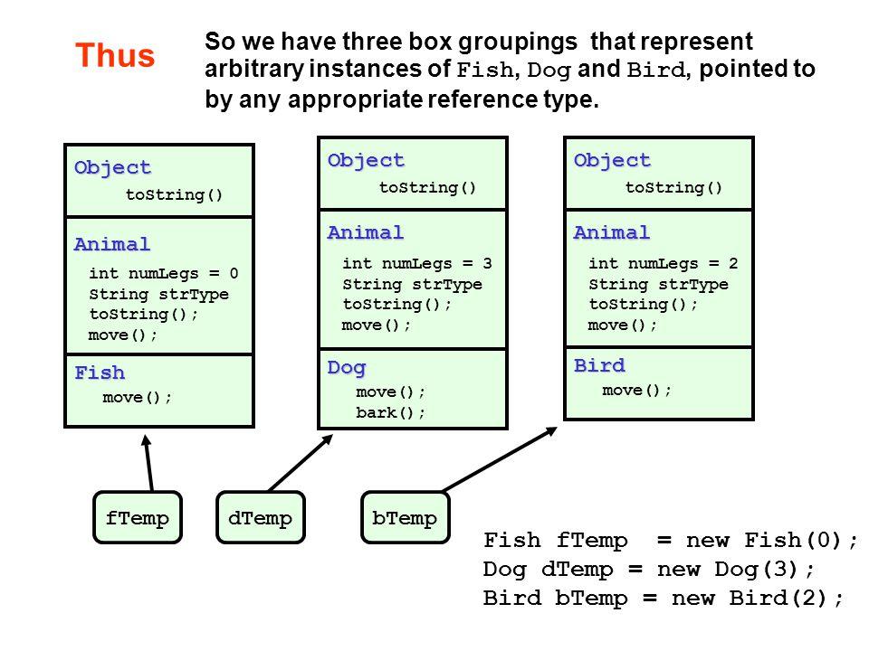 ThusAnimal int numLegs = 0 String strType toString(); move(); Object toString() Fish move(); Animal int numLegs = 3 String strType toString(); move();