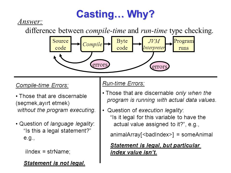 Source code Compile Byte code JVM Interpreter Program runs errors Answer: difference between compile-time and run-time type checking. Casting… Why? Co