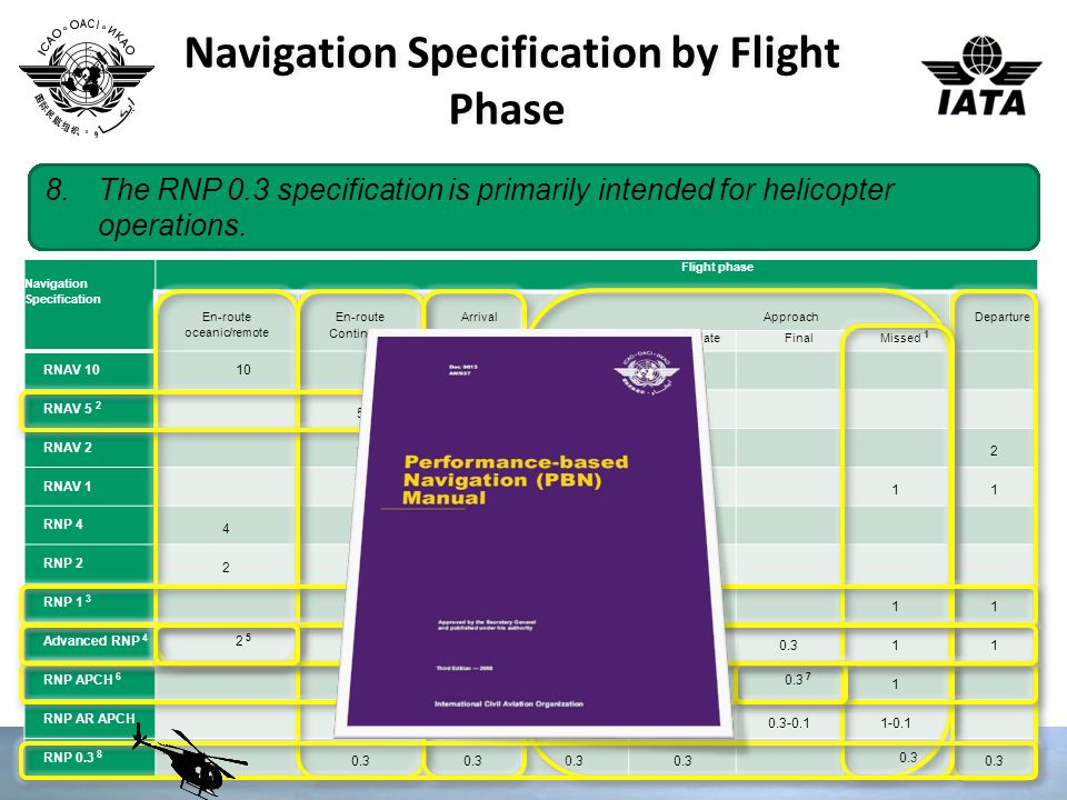 The latest edition of the PBN Manual, ICAO Doc 9613 contains navigation specifications that cover: Navigation Specification Flight phase En-route ocea