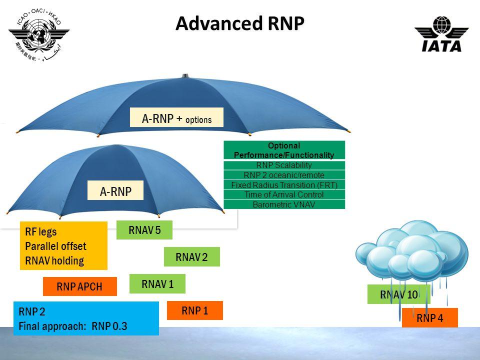 Advanced RNP RNAV 1 RNAV 2 RNAV 5 RNP APCH RNP 1 A-RNP RNAV 10 RNP 4 RF legs Parallel offset RNAV holding RNP 2 Final approach: RNP 0.3 A-RNP + options Optional Performance/Functionality RNP Scalability RNP 2 oceanic/remote Fixed Radius Transition (FRT) Time of Arrival Control Barometric VNAV