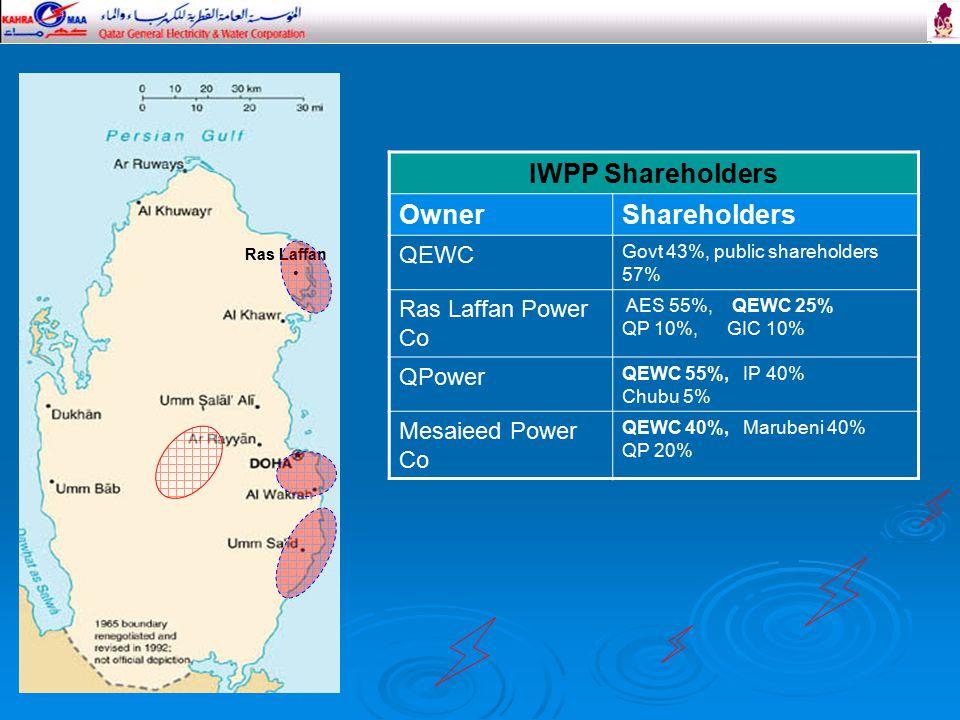 IWPP Shareholders OwnerShareholders QEWC Govt 43%, public shareholders 57% Ras Laffan Power Co AES 55%, QEWC 25% QP 10%, GIC 10% QPower QEWC 55%, IP 40% Chubu 5% Mesaieed Power Co QEWC 40%, Marubeni 40% QP 20% Ras Laffan