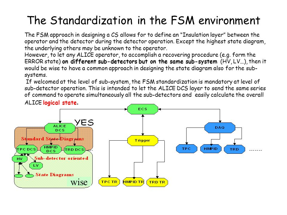 The Standardization in the FSM environment The FSM approach in designing a CS allows for to define an Insulation layer between the operator and the detector during the detector operation.