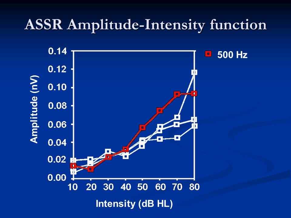 Amplitude (nV) Intensity (dB HL) ASSR Amplitude-Intensity function 500 Hz