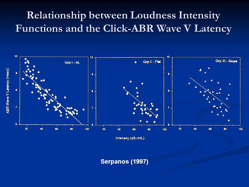 Serpanos (1997) Relationship between Loudness Intensity Functions and the Click-ABR Wave V Latency