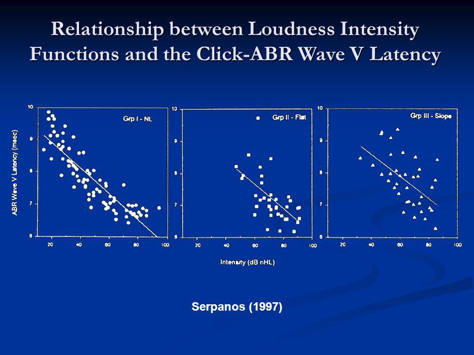 Linear regression analysis.5 kHz 1 kHz 2 kHz 4 kHz Total Y Intercept 1.861.531.411.421.55 Slope12.2632.1328.0727.4624.9 Correlation coefficient (R) 0.47**0.45**0.52**0.68**0.49** Standard error of estimate 1.541.471.521.391.48 ** P < 0.0001 Loudness (fo) = 1.55 + 24.9 * Amplitude