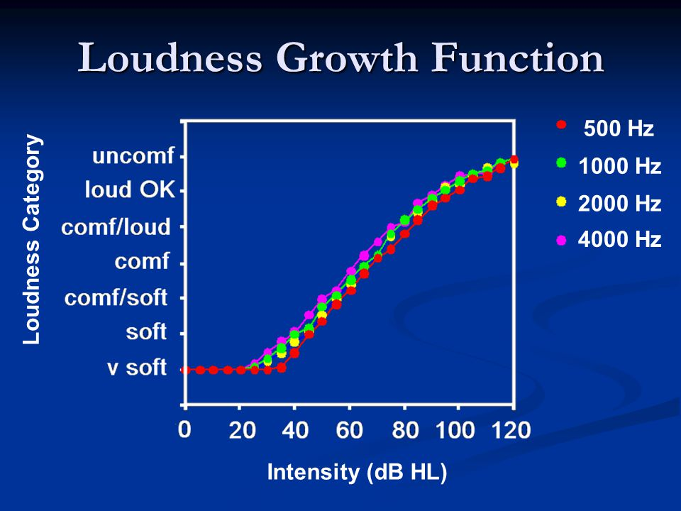 500 Hz 1000 Hz 2000 Hz 4000 Hz Intensity (dB HL) Loudness Category Loudness Growth Function