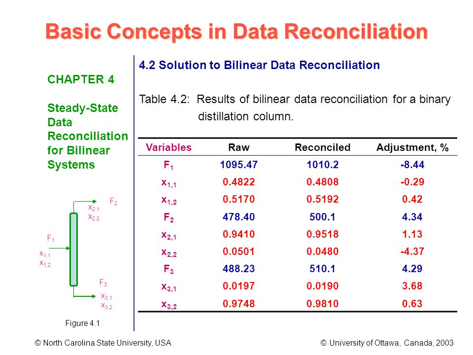 Basic Concepts in Data Reconciliation © North Carolina State University, USA © University of Ottawa, Canada, 2003 CHAPTER 4 Steady-State Data Reconciliation for Bilinear Systems 4.2 Solution to Bilinear Data Reconciliation Table 4.2: Results of bilinear data reconciliation for a binary distillation column.
