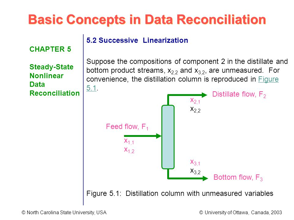 Basic Concepts in Data Reconciliation © North Carolina State University, USA © University of Ottawa, Canada, 2003 CHAPTER 5 Steady-State Nonlinear Data Reconciliation 5.2 Successive Linearization Suppose the compositions of component 2 in the distillate and bottom product streams, x 2,2 and x 3,2, are unmeasured.