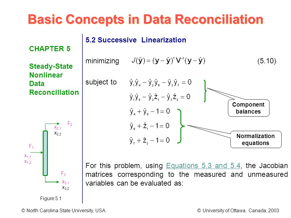 Basic Concepts in Data Reconciliation © North Carolina State University, USA © University of Ottawa, Canada, 2003 CHAPTER 5 Steady-State Nonlinear Data Reconciliation 5.2 Successive Linearization minimizing (5.10) subject to For this problem, using Equations 5.3 and 5.4, the Jacobian matrices corresponding to the measured and unmeasured variables can be evaluated as: Component balances Normalization equations F1F1 F2F2 F3F3 x 1,1 x 1,2 x 2,1 x 2,2 x 3,1 x 3,2 Figure 5.1