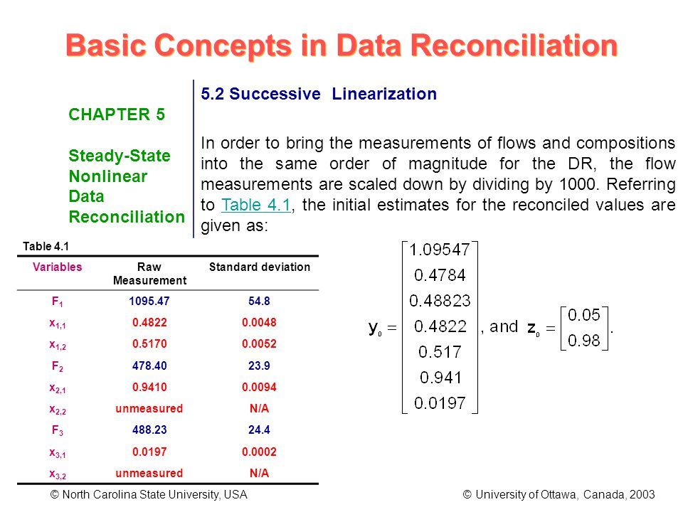 Basic Concepts in Data Reconciliation © North Carolina State University, USA © University of Ottawa, Canada, 2003 CHAPTER 5 Steady-State Nonlinear Data Reconciliation 5.2 Successive Linearization In order to bring the measurements of flows and compositions into the same order of magnitude for the DR, the flow measurements are scaled down by dividing by 1000.