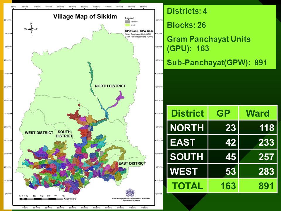 Districts: 4 Blocks: 26 Gram Panchayat Units (GPU): 163 Sub-Panchayat(GPW): 891 DistrictGPWard NORTH23118 EAST42233 SOUTH45257 WEST53283 TOTAL163891