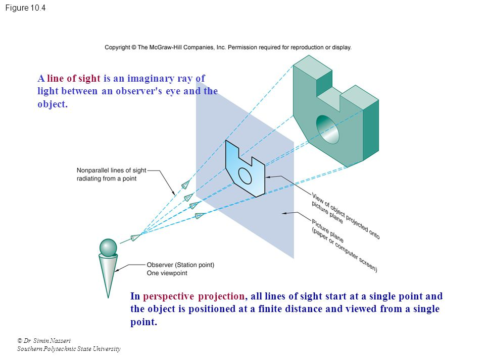 © Dr Simin Nasseri Southern Polytechnic State University Figure 10.4 A line of sight is an imaginary ray of light between an observer's eye and the ob