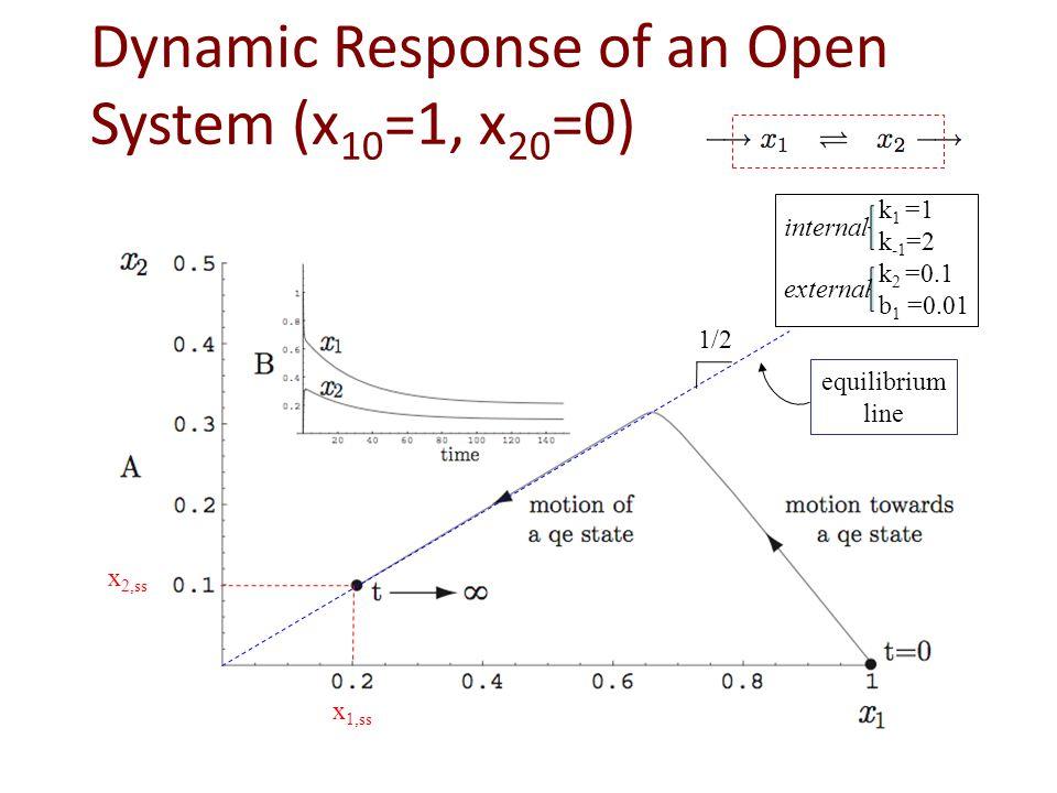 Dynamic Response of an Open System (x 10 =1, x 20 =0) x 2,ss x 1,ss equilibrium line 1/2 k 1 =1 k -1 =2 k 2 =0.1 b 1 =0.01 external internal