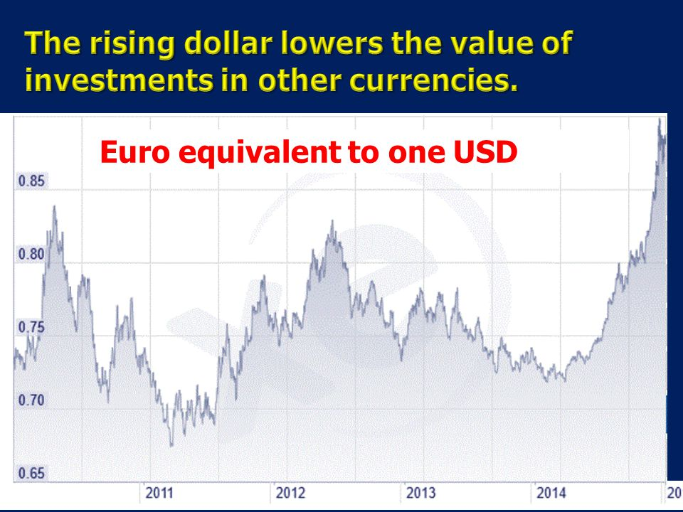 Euro equivalent to one USD