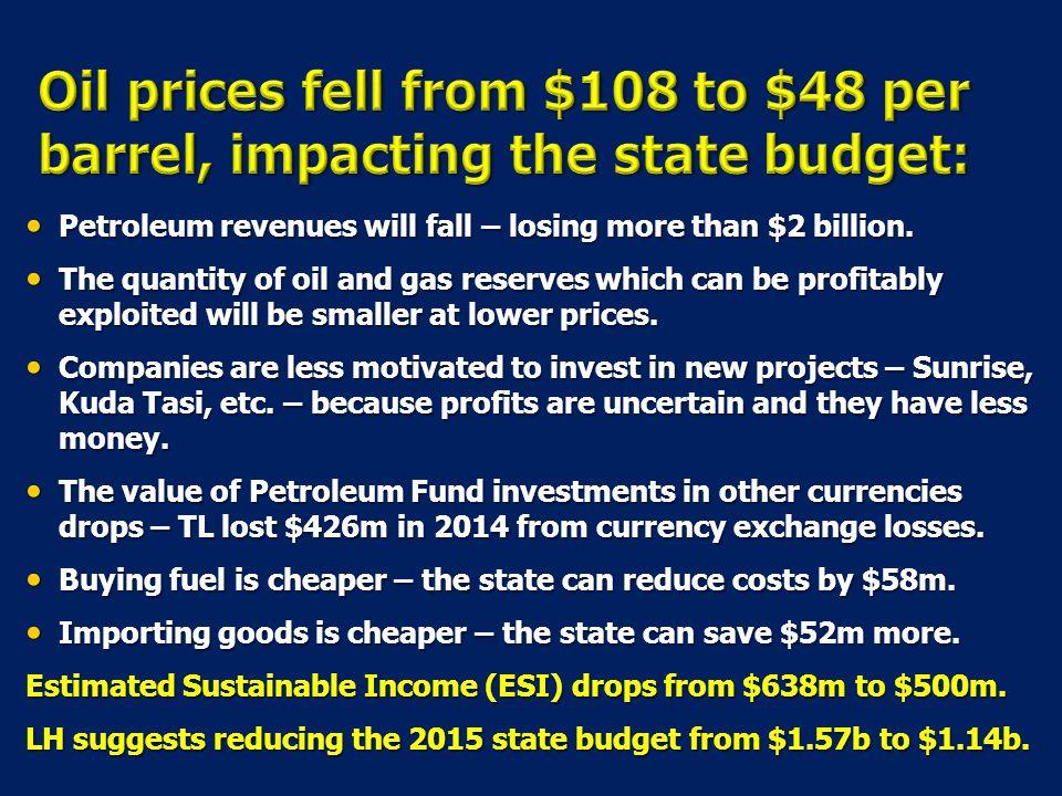 Petroleum revenues will fall – losing more than $2 billion.