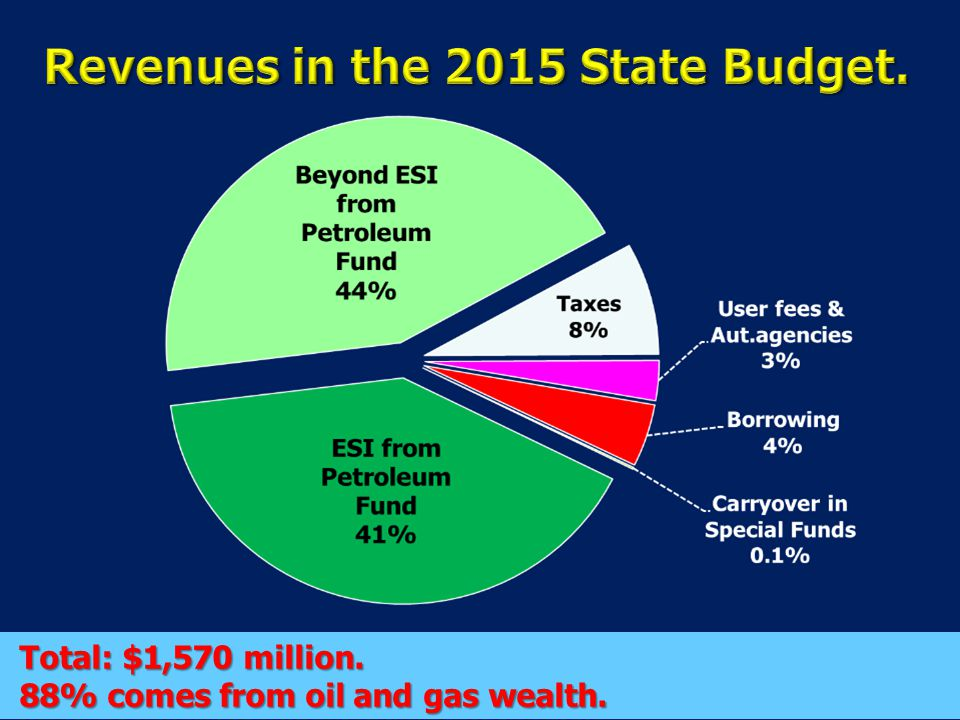 Total: $1,570 million. 88% comes from oil and gas wealth.