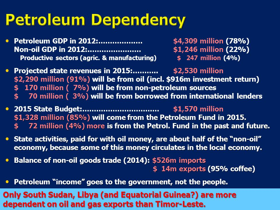 Only South Sudan, Libya (and Equatorial Guinea ) are more dependent on oil and gas exports than Timor-Leste.