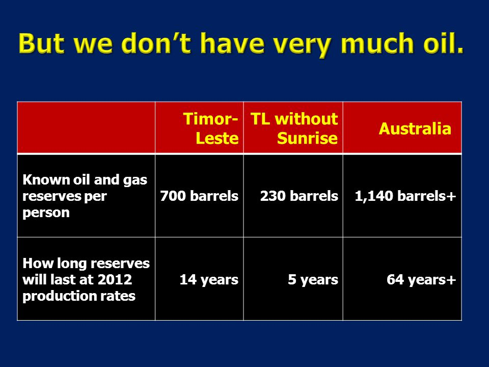 Timor- Leste TL without Sunrise Australia Known oil and gas reserves per person 700 barrels230 barrels1,140 barrels+ How long reserves will last at 2012 production rates 14 years 5 years64 years+