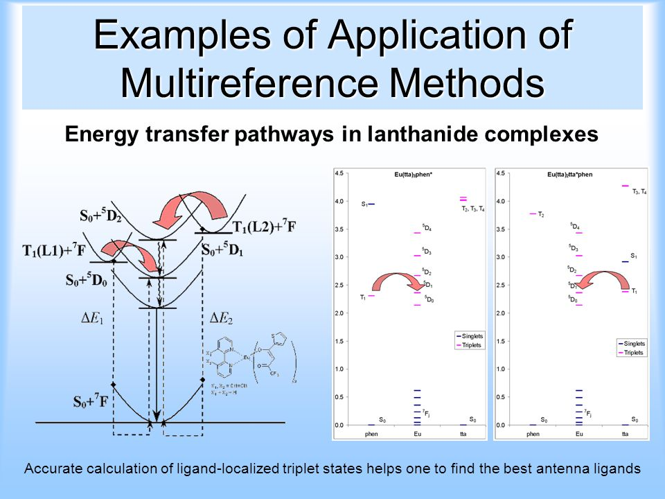 Examples of Application of Multireference Methods Energy transfer pathways in lanthanide complexes Accurate calculation of ligand-localized triplet states helps one to find the best antenna ligands