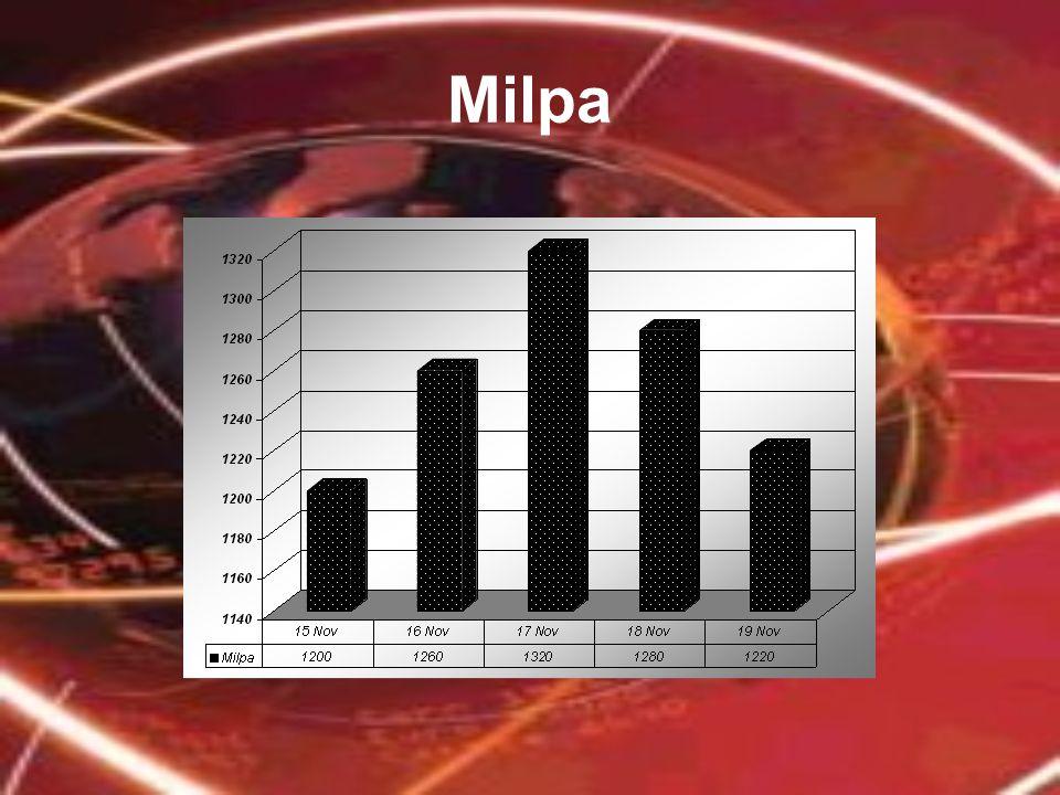 Milpa