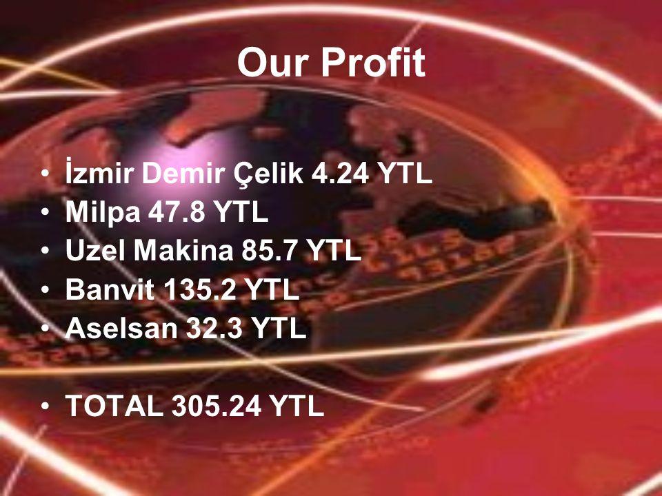 Our Profit İzmir Demir Çelik 4.24 YTL Milpa 47.8 YTL Uzel Makina 85.7 YTL Banvit 135.2 YTL Aselsan 32.3 YTL TOTAL 305.24 YTL