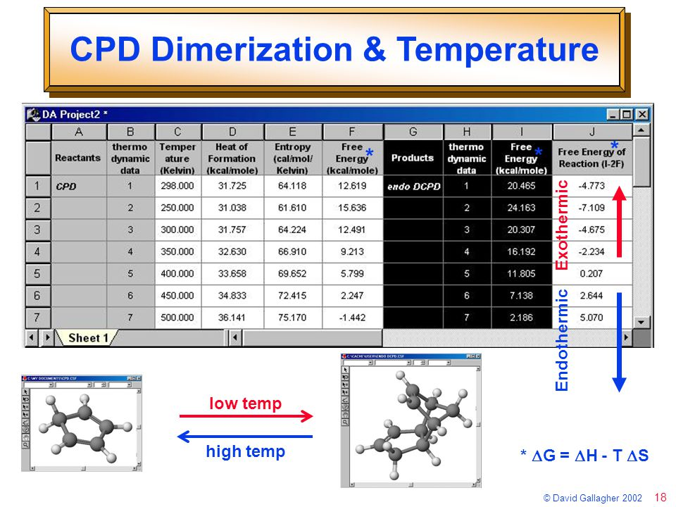 18 © David Gallagher 2002 CPD Dimerization & Temperature *  G =  H - T  S * * * Exothermic Endothermic low temp high temp