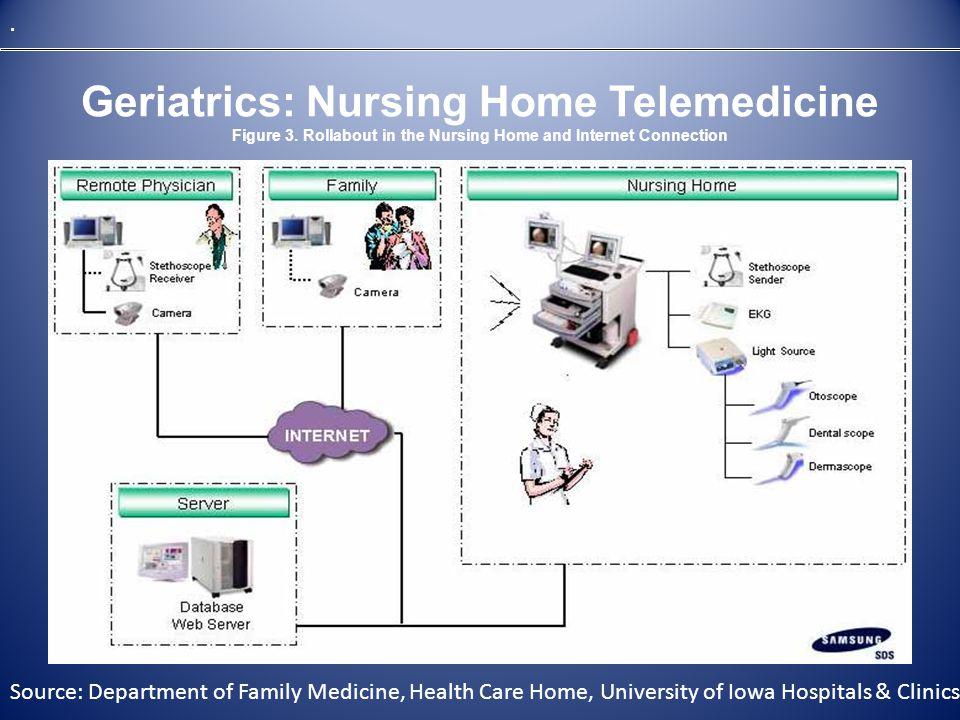 Geriatrics: Nursing Home Telemedicine Figure 3.