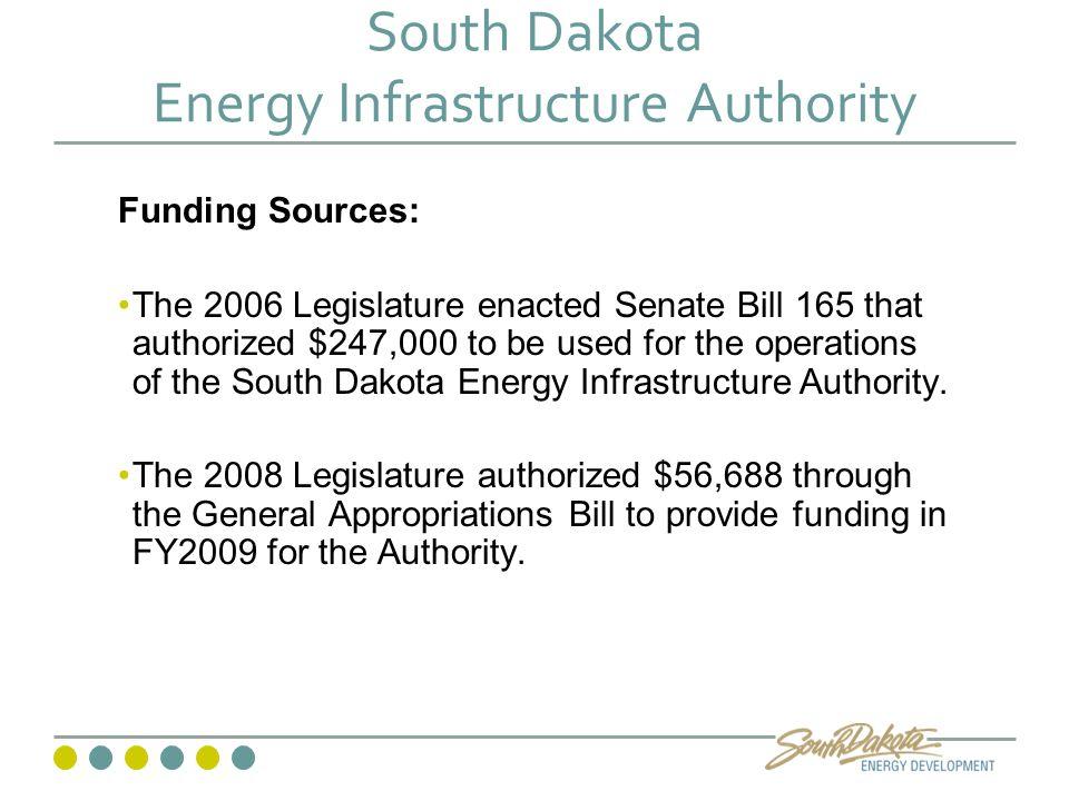 Wind Power in South Dakota