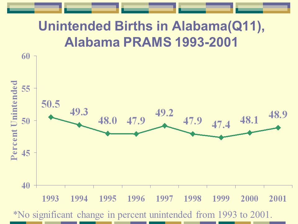 Unintended Births in Alabama(Q11), Alabama PRAMS *No significant change in percent unintended from 1993 to 2001.