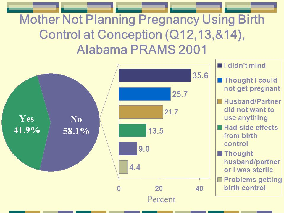 Mother Not Planning Pregnancy Using Birth Control at Conception (Q12,13,&14), Alabama PRAMS I didn t mind Thought I could not get pregnant Husband/Partner did not want to use anything Had side effects from birth control Thought husband/partner or I was sterile Problems getting birth control Percent
