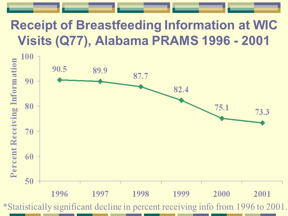 Receipt of Breastfeeding Information at WIC Visits (Q77), Alabama PRAMS 1996 - 2001 *Statistically significant decline in percent receiving info from 1996 to 2001.