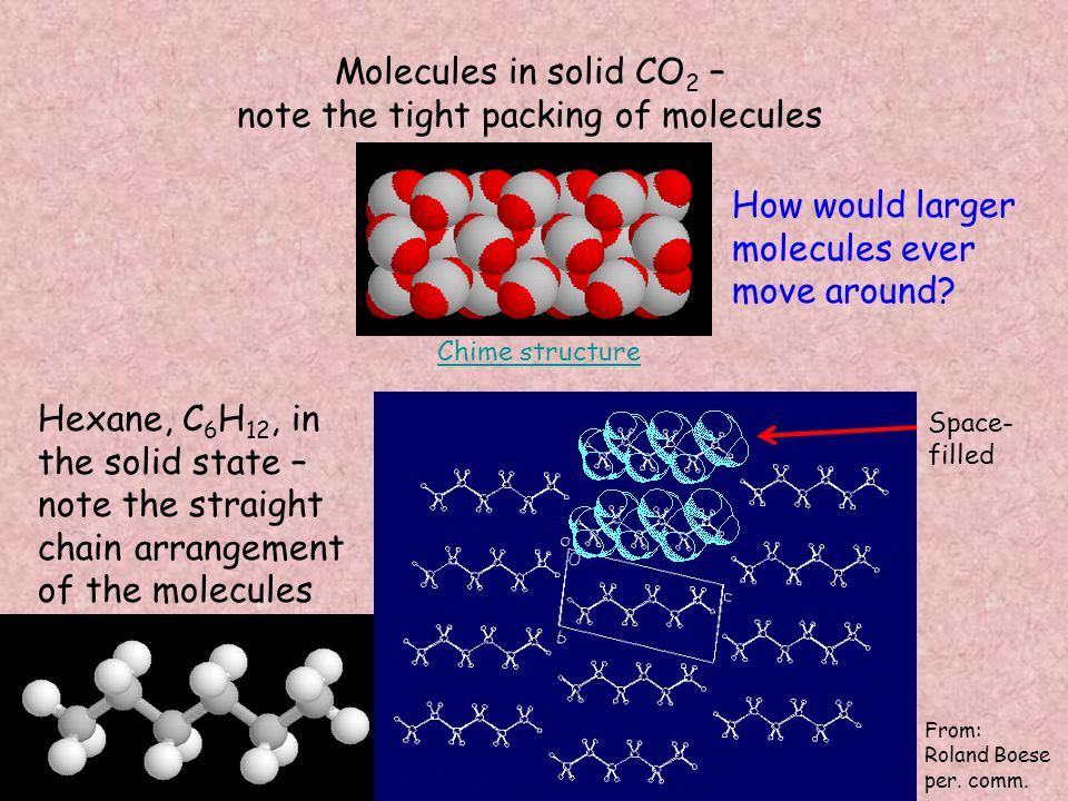Molecules in solid CO 2 – note the tight packing of molecules How would larger molecules ever move around.