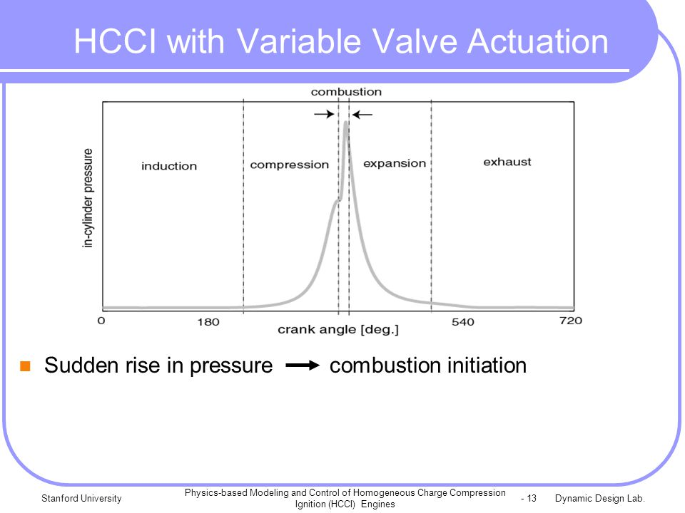 Dynamic Design Lab.Stanford University Physics-based Modeling and Control of Homogeneous Charge Compression Ignition (HCCI) Engines - 13 HCCI with Variable Valve Actuation Sudden rise in pressure combustion initiation