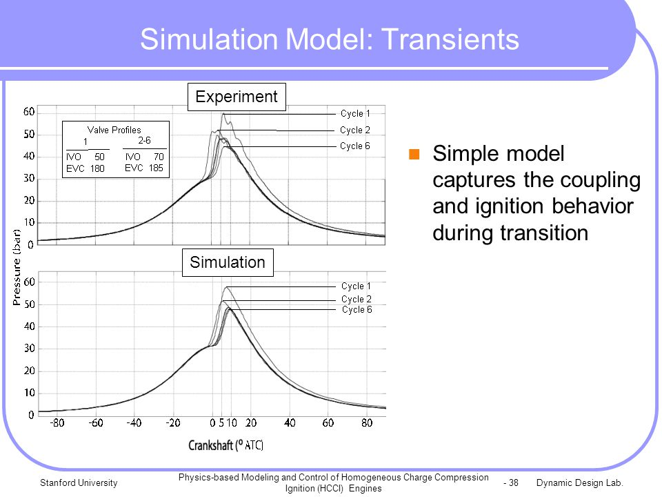 Dynamic Design Lab.Stanford University Physics-based Modeling and Control of Homogeneous Charge Compression Ignition (HCCI) Engines - 38 Simulation Model: Transients Simple model captures the coupling and ignition behavior during transition Simulation Experiment