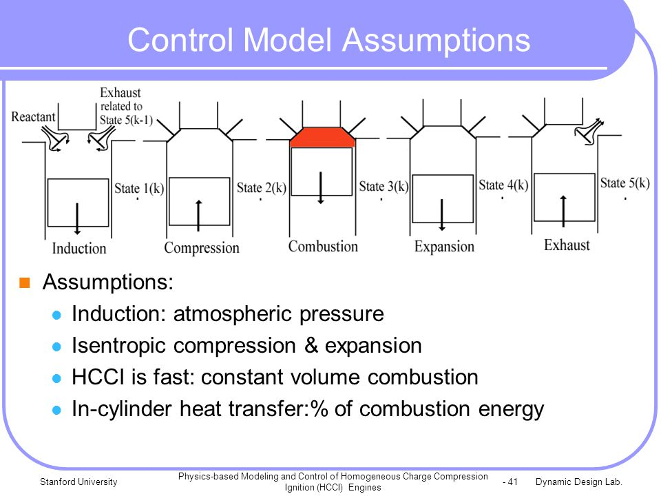 Dynamic Design Lab.Stanford University Physics-based Modeling and Control of Homogeneous Charge Compression Ignition (HCCI) Engines - 41 Control Model Assumptions Assumptions: Induction: atmospheric pressure Isentropic compression & expansion HCCI is fast: constant volume combustion In-cylinder heat transfer:% of combustion energy