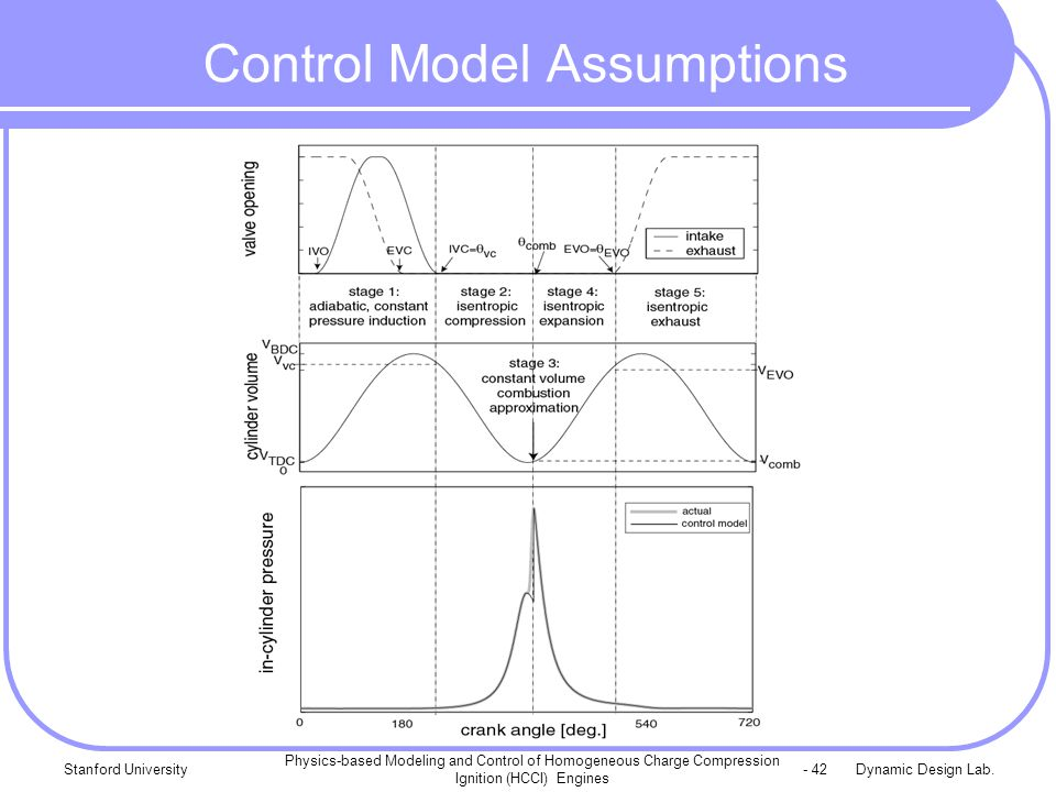 Dynamic Design Lab.Stanford University Physics-based Modeling and Control of Homogeneous Charge Compression Ignition (HCCI) Engines - 42 Control Model Assumptions