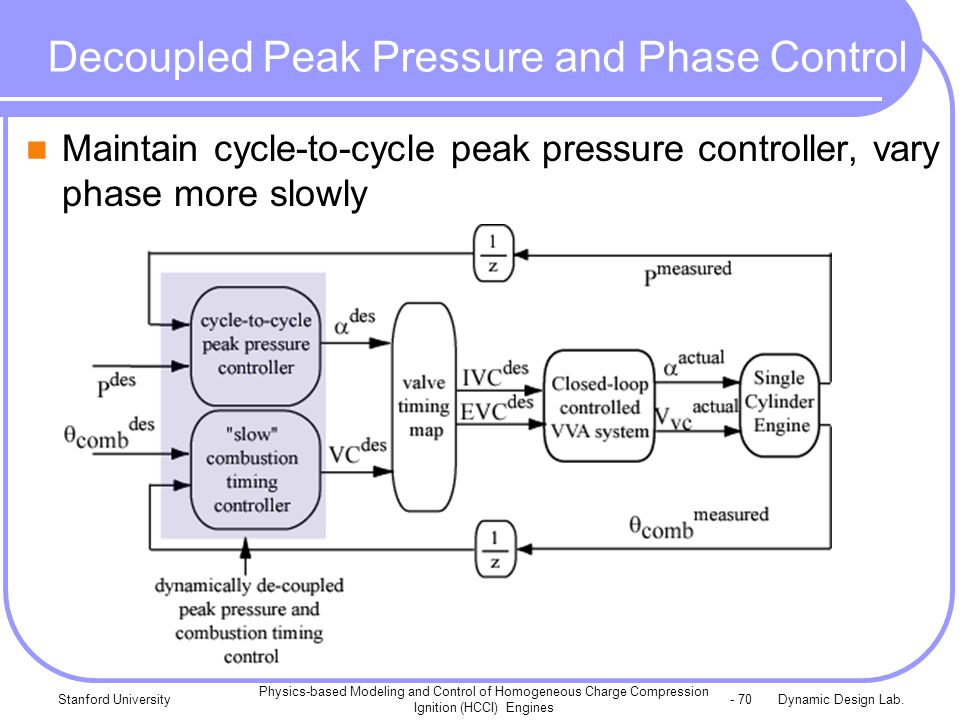Dynamic Design Lab.Stanford University Physics-based Modeling and Control of Homogeneous Charge Compression Ignition (HCCI) Engines - 70 Decoupled Peak Pressure and Phase Control Maintain cycle-to-cycle peak pressure controller, vary phase more slowly