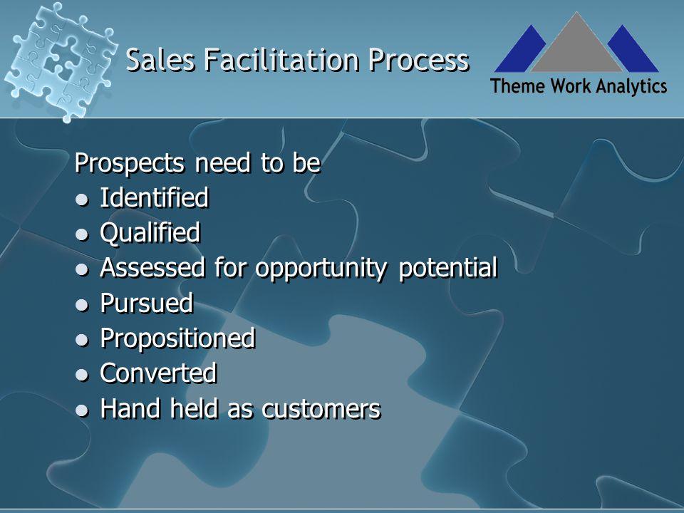 Sales Facilitation Process I C P Q The Four States Model Across the States….